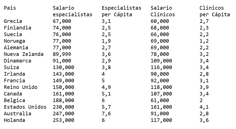 Paises con mejores sueldos a médicos y profesionales de salud