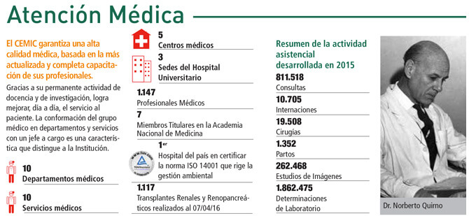 Datos del Hospital CEMIC