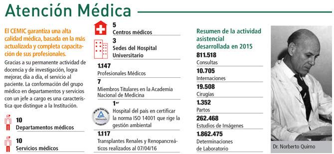 Datos del Hospital CEMIC
