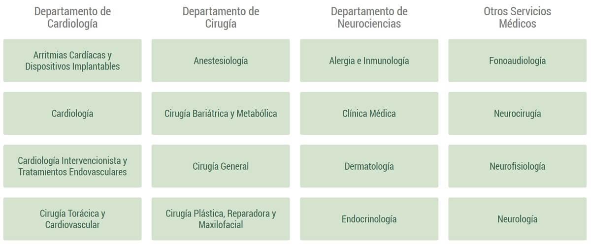Departamentos Médicos del Grupo Gamma